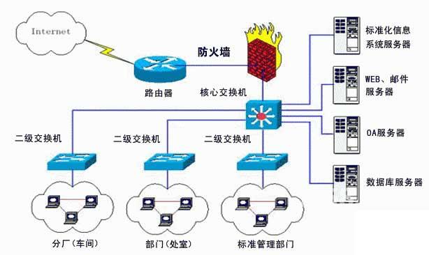 办公室网络布线,办公室综合布线,弱点工程,弱点布线,公司弱电工程